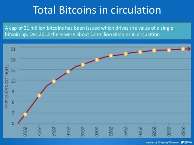 Total Bitcoins in circulation A cap of 21 million bitcoins has been issued which drives the value of a single bitcoin up. ...