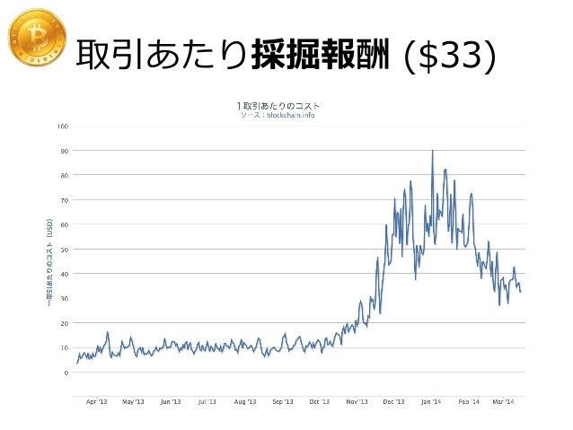 貨幣供給量量 (M1) の推移 最低取引単位は0.01μBTC = 1 satoshi = 約1厘 (2013年年12⽉月のレート約1BTC=10万円で試算した場合) 約1,200万BTC発⾏行行され約2,100万BTCまで発⾏行...