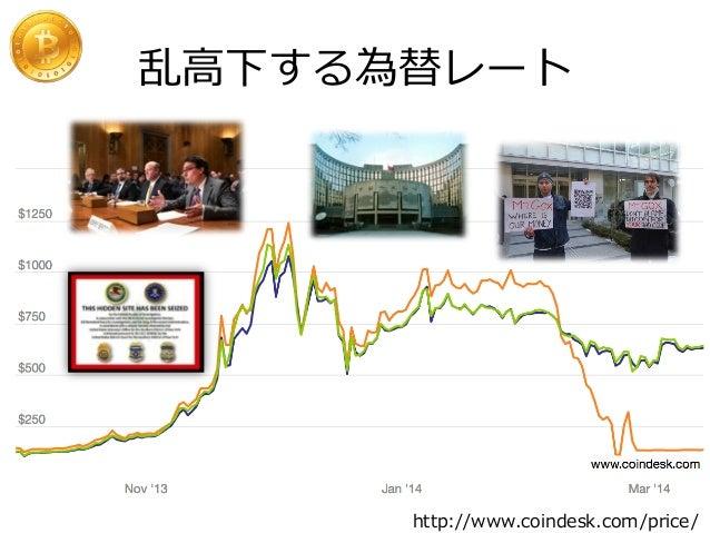 乱⾼高下する為替レート http://www.coindesk.com/price/