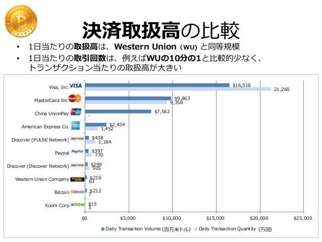 取引⾼高の推移 (USD)