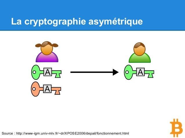 La cryptographie asymétrique Source : http://www-igm.univ-mlv.fr/~dr/XPOSE2006/depail/fonctionnement.html