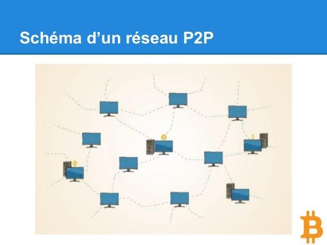 Schéma d'un réseau P2P