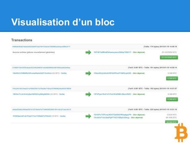 Visualisation d'un bloc