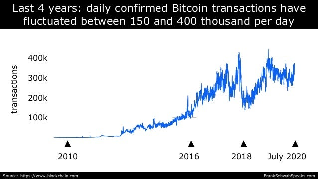 2010 July 2020 Last 4 years: daily confirmed Bitcoin transactions have fluctuated between 150 and 400 thousand per day 400...