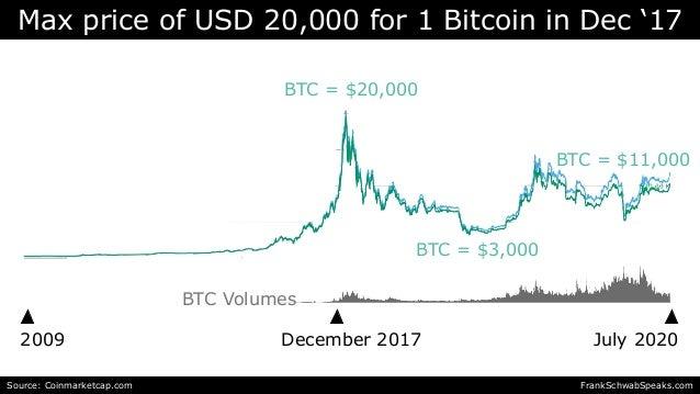 Max price of USD 20,000 for 1 Bitcoin in Dec '17 2009 July 2020 Source: Coinmarketcap.com December 2017 BTC Volumes BTC = ...