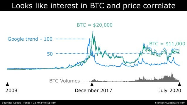 Looks like interest in BTC and price correlate 2008 July 2020 Sources: Google Trends / Coinmarketcap.com December 2017 Goo...