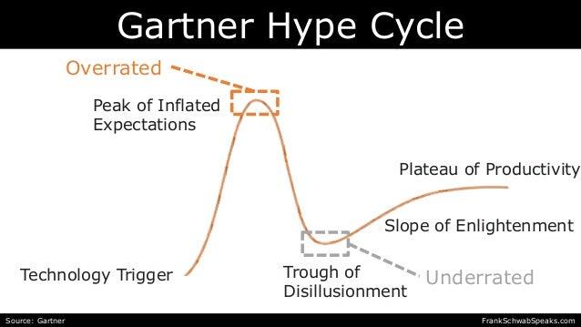 Peak of Inflated Expectations Overrated Underrated Gartner Hype Cycle Source: Gartner FrankSchwabSpeaks.com Technology Tri...