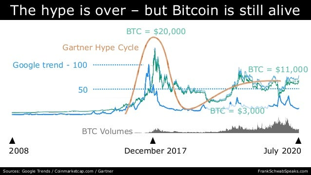 The hype is over – but Bitcoin is still alive 2008 July 2020 Sources: Google Trends / Coinmarketcap.com / Gartner December...