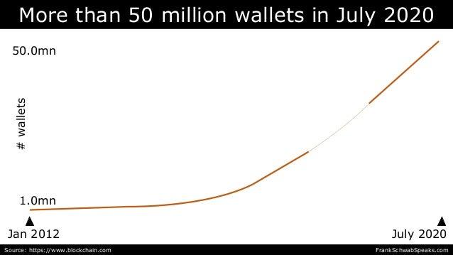 Jan 2012 July 2020 More than 50 million wallets in July 2020 50.0mn Source: https://www.blockchain.com FrankSchwabSpeaks.c...