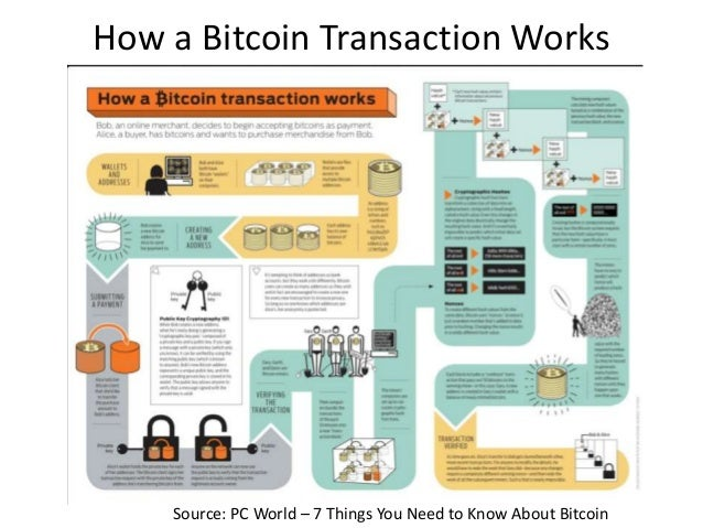 How a Bitcoin Transaction Works Source: PC World – 7 Things You Need to Know About Bitcoin