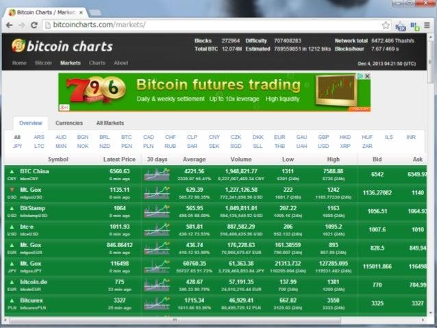 Bitcoinに関係する企業群