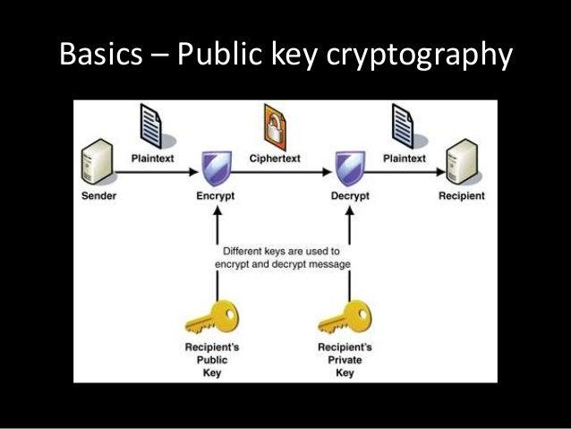 Basics Public Key Cryptography