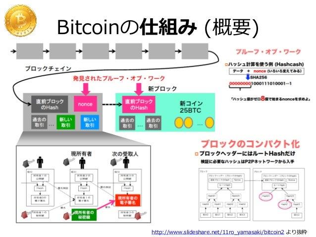 なぜ最初にピザを買えたか 10kBTC = $41  Bitcoin Market  先に取引所が立ち上がって いたので裁定取引が可能  Pizza for bitcoins? by laszlo I'll pay 10,000 bitcoin...