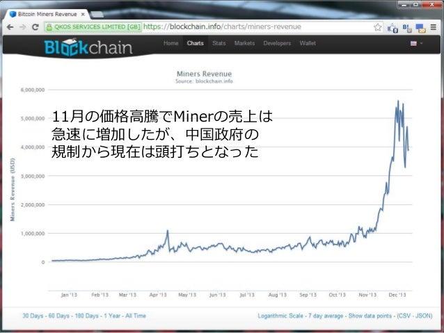 質疑応答 関連資料(随時更新) http://b.hatena.ne.jp/mkusunok/bitcoin/
