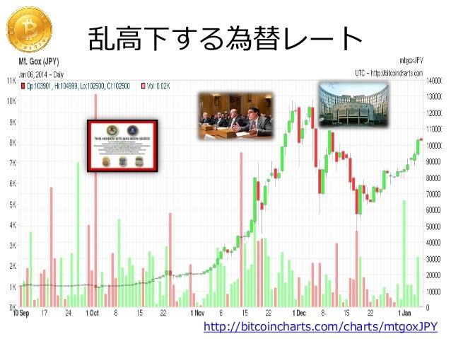 乱高下する為替レート  http://bitcoincharts.com/charts/mtgoxJPY