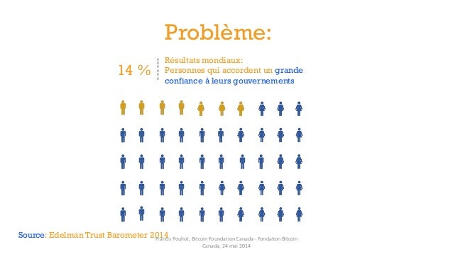 ------ 14 % Résultats mondiaux: Personnes qui accordent un grande confiance à leurs gouvernements Source: Edelman Trust Ba...