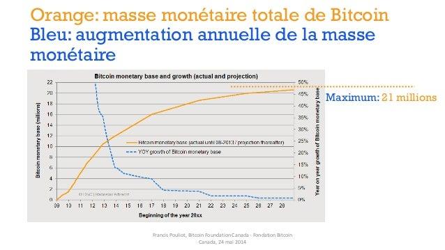 Orange: masse monétaire totale de Bitcoin Bleu: augmentation annuelle de la masse monétaire Maximum: 21 millions Francis P...