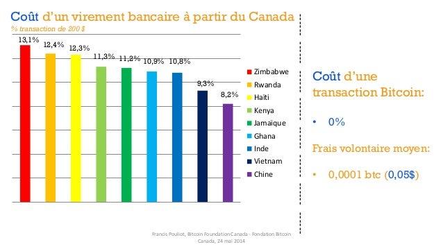 Zimbabwe Rwanda Haïti Kenya Jamaïque Ghana Inde Vietnam Chine 9,3% 8,2% 10,8%10,9%11,2%11,3% 12,3%12,4% 13,1% Coût d'un vi...