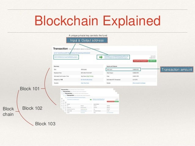 Image Result For Blockchain Technology Explained