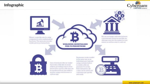 Bitcoin Evolution Of Virtual Currency
