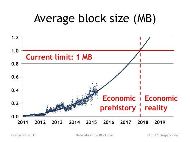 Metadata In The Blockchain OP RETURN Explosion