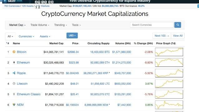 Do you own Bitcoin?