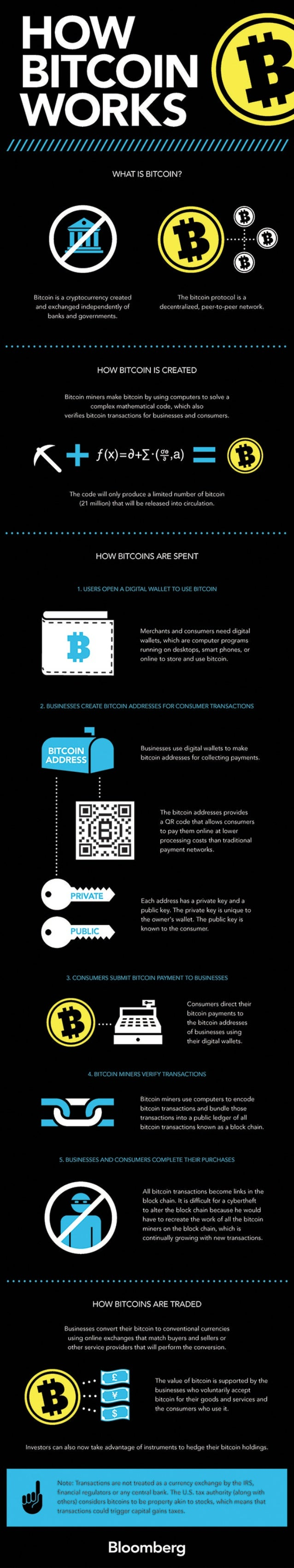 HOW BITCOIN WORKS  / /// /// /// /// /// /// /// /// /// /// /// /// /// // '  WHAT IS ewcom?   now ancows ARE seem  ;  ar...
