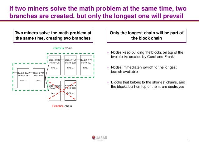 If two miners solve the math problem at the same time, two branches are created, but only the longest one will prevail Two...