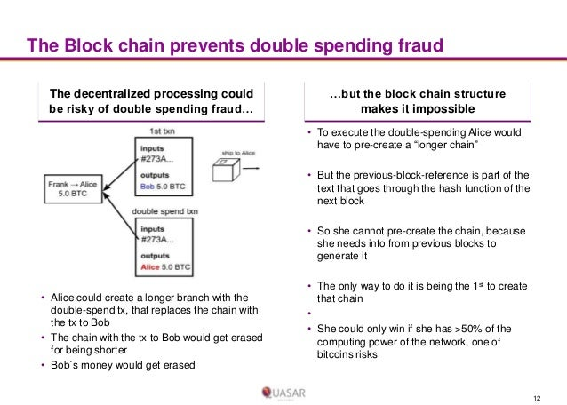 The Block chain prevents double spending fraud The decentralized processing could be risky of double spending fraud…  …but...