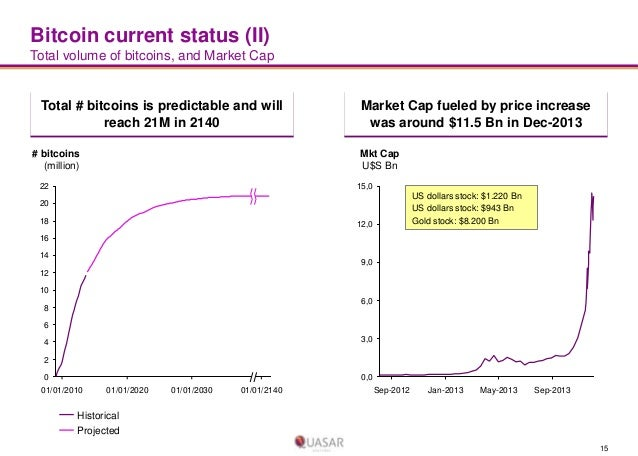 Bitcoin current status (II) Total volume of bitcoins, and Market Cap  Total # bitcoins is predictable and will reach 21M i...