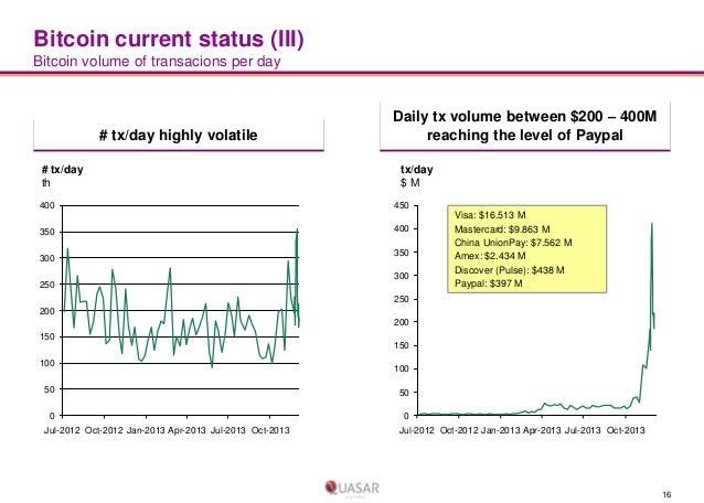 Bitcoin current status (III) Bitcoin volume of transacions per day  # tx/day highly volatile # tx/day th 400 350  300  Dai...