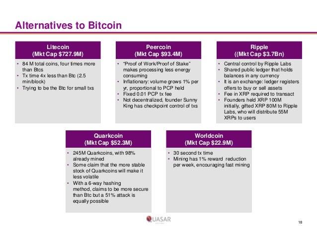 Alternatives to Bitcoin Litecoin (Mkt Cap $727.9M)  Peercoin (Mkt Cap $93.4M)  • 84 M total coins, four times more than Bt...