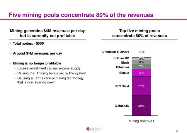 Five mining pools concentrate 80% of the revenues Mining generates $4M revenues per day but is currently not profitable  T...