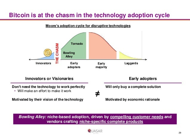 Bitcoin is at the chasm in the technology adoption cycle  Innovators  THE CHASM  Moore's adoption cycle for disruptive tec...