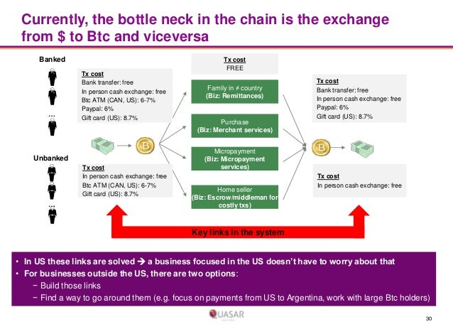 Currently, the bottle neck in the chain is the exchange from $ to Btc and viceversa Banked  …  Tx cost Bank transfer: free...