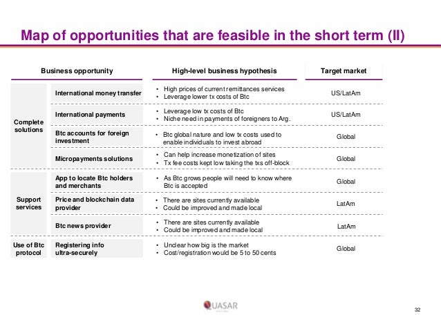 Map of opportunities that are feasible in the short term (II) Business opportunity  High-level business hypothesis  Target...