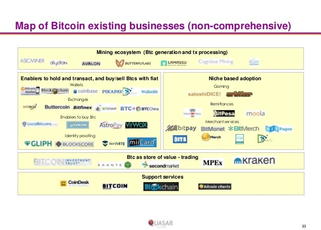 Map of Bitcoin existing businesses (non-comprehensive) Mining ecosystem (Btc generation and tx processing)  Enablers to ho...