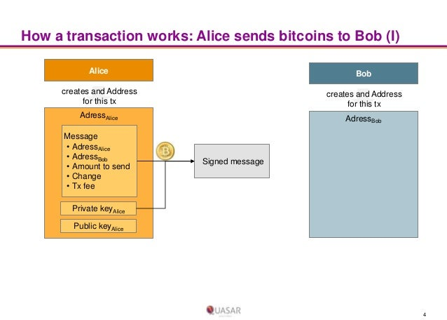 How a transaction works: Alice sends bitcoins to Bob (I) Alice  Bob  creates and Address for this tx  creates and Address ...