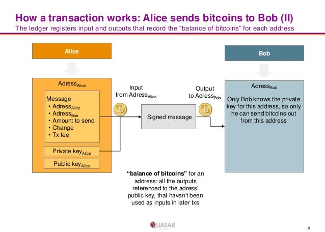 "How a transaction works: Alice sends bitcoins to Bob (II) The ledger registers input and outputs that record the ""balance ..."