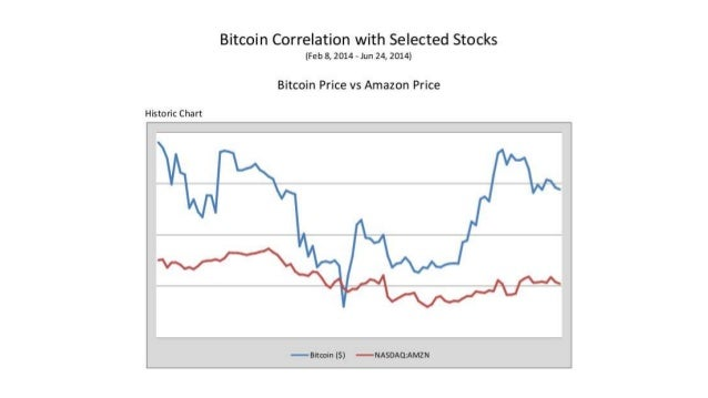 Bitcoin Price Correlation with Stocks, Precious Metals, Altcoins