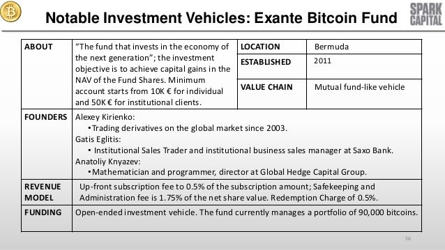 Notable Investment Vehicles: Exante Bitcoin
