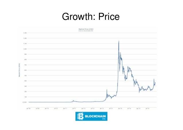 20 minuten bitcoin evolution