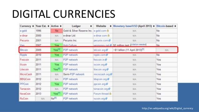 Что такое биткоин википедия бинарные опционы стратегии на 1 час