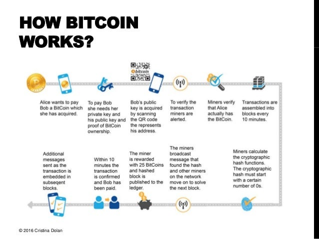 how bitcoin works Cryptocurrency mining is painstaking, expensive, and only sporadically rewarding nonetheless, mining has a magnetic draw for many investors interested in cryptocurrency this may be because.