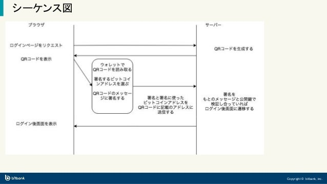 Copyright © bitbank, inc. シーケンス図