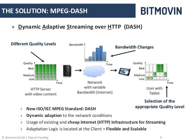 bitdash - Simple & Easy MPEG-DASH Player for Web and Mobile