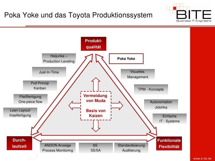 Toyota-Produktionssystem – Wikipedia