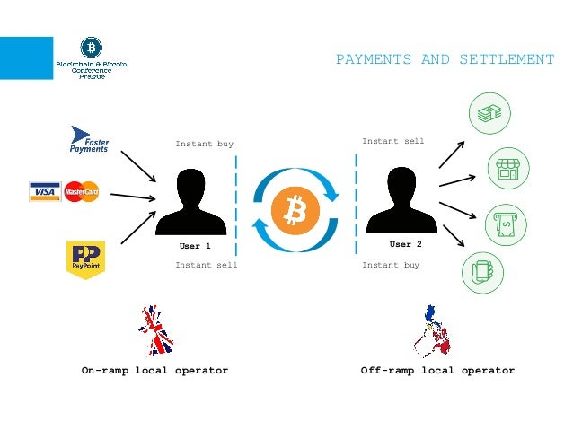 Crypto payments bitcoin payment