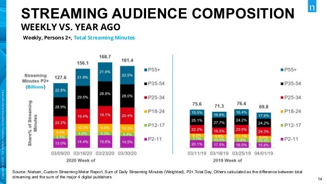 14 Copyright©2020TheNielsenCompany.Confidentialandproprietary. STREAMING AUDIENCE COMPOSITION WEEKLY VS. YEAR AGO Weekly, P...