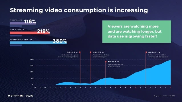 All rights reserved. © Bitmovin Inc 2020 Streaming video consumption is increasing Viewers are watching more and are watch...